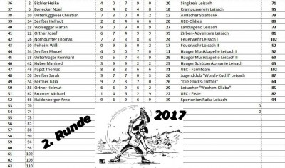 2017_Stockturnier_Durchgang_II